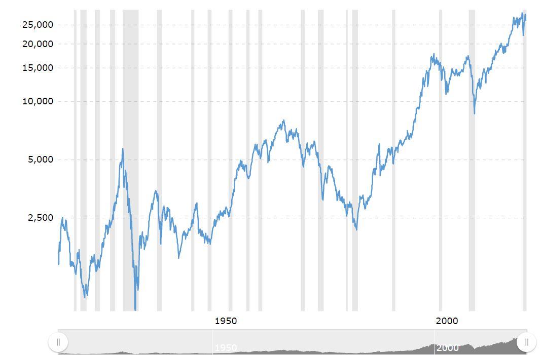 Dow Jones sinds 1900